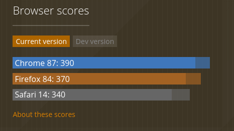browser scores